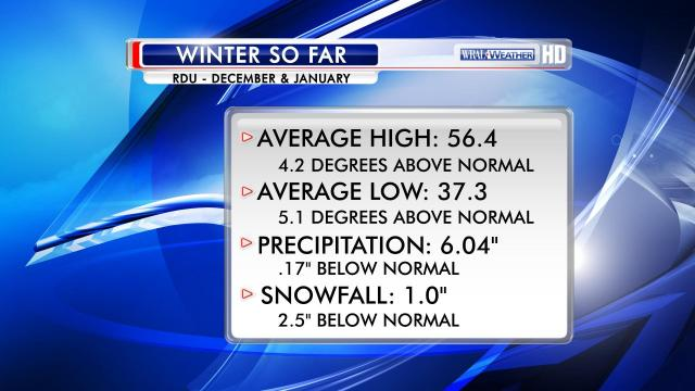 Summary of winter statistics for RDU through December and January.