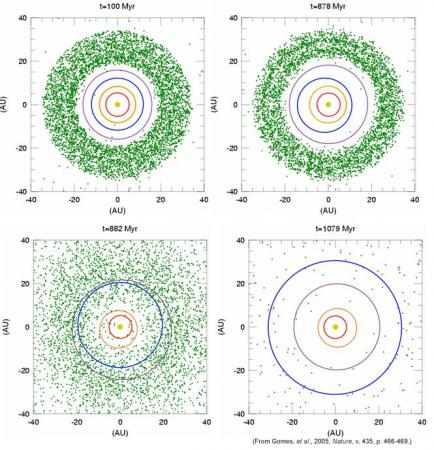 The orbits of the four giant planets (colored elipses) and comet like objects (green dots) over the first 1.2 billion years of solar system history (image credit: SwRI, Gomes et al.)