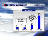 Atlantic ACE Oct 2013