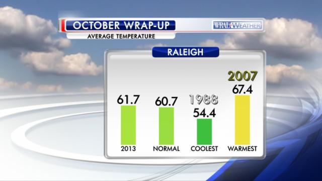 A summary of October 2013 average temperature at the Raleigh-Durham airport.