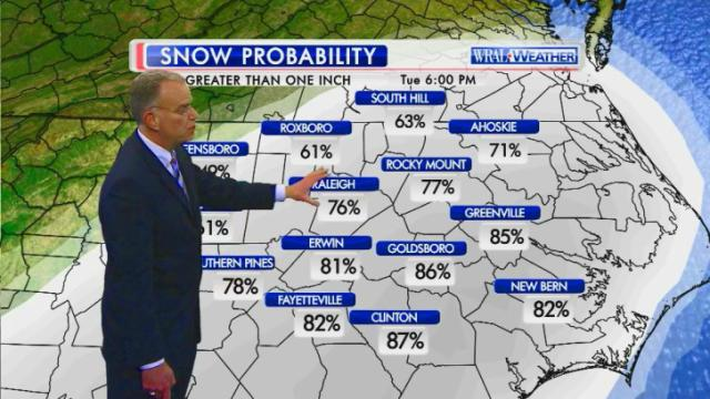 Snow probability