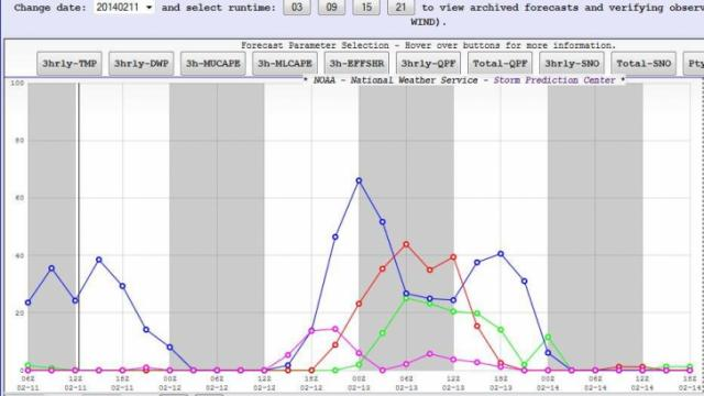 Probability of precipitation by type from SREF. From the Storm Prediction Center web site.