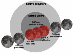 Lunar eclipse timing