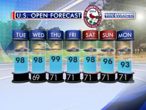 For the women's U.S. Open, expect steamy, sunny days with the slight chance for thunderstorms.