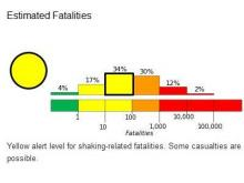 An estimate of the probability of various levels of fatalities resulting from the very strong earthquake in southern Mexico on July 7, 2014.