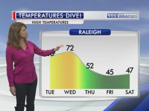 Temperatures take a 20-degree plunge on Thursday and don't recover until the middle of next week, WRAL meteorologist Elizabeth Gardner said.