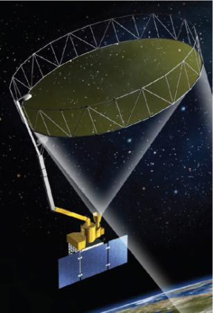 SMAP's 6-meter mesh antenna collects radio waves focusing them on a feed horn (just like a satellite dish), sending them to radar and radiometer electronics for processing.