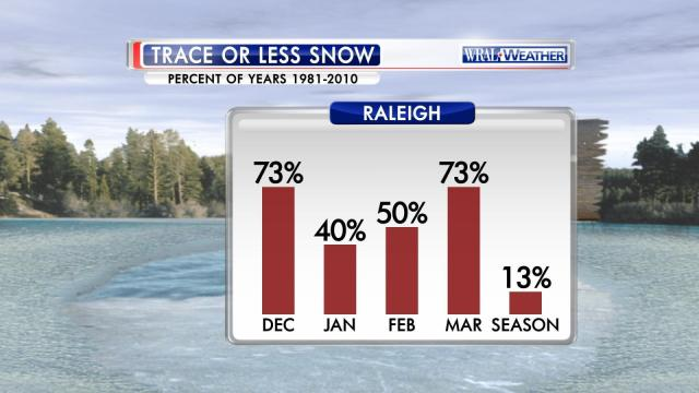 Percent years trace or less snow for Raleigh