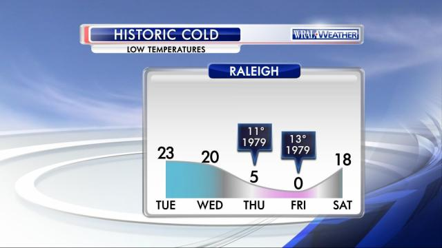 Raleigh will see a low Friday of 0 degrees, which will set a record.