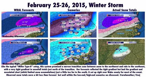 Forecasts for the Feb. 25-26 storm varied widely.