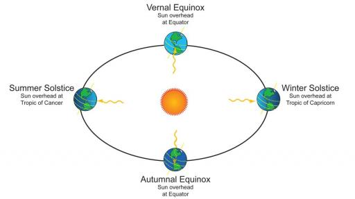 Diagram of the earth's orbit around the sun and the effect of the tilt in the earth's axis on daylight and seasons.