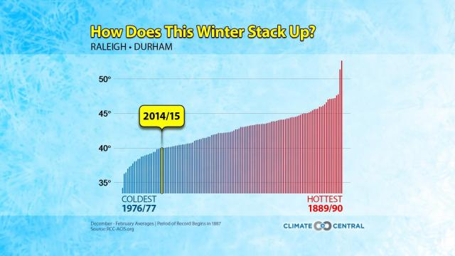 How the winter of 2014/2015 stacked up against other winters in Raleigh.