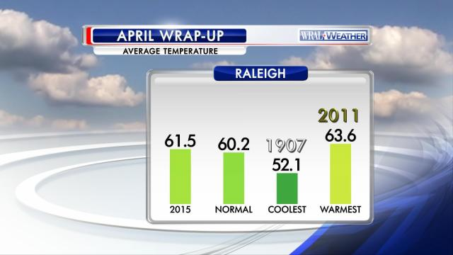Average temperature at RDU in April, compared to normal and to extremes from Raleigh records going back to 1887.