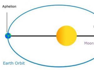 Aphelion orbit diagram