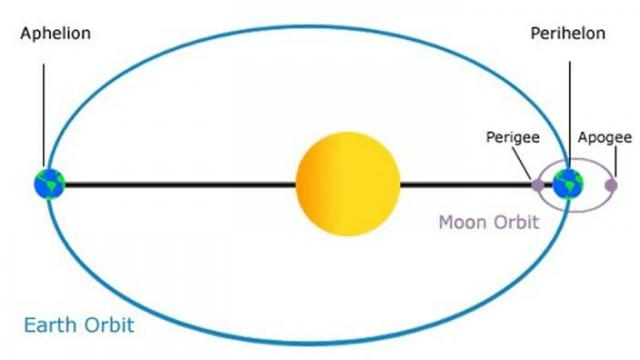 This image from NASA schematically illustrates the elliptical nature of our orbit about the sun (and the moon's orbit around the Earth), showing the points of aphelion and perihelion. Note that the eccentricity of the orbit is exaggerated somewhat in order to highlight the concept.