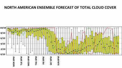 """This chart shows an ensemble forecast from Sunday night for cloud cover through the end of the week. This chart is called a """"Box and Whisker plot."""""""