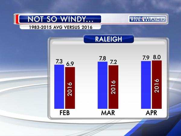 Perception vs. reality - a look at recent winds