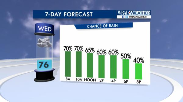 WRAL Weather Feed: Mike Moss