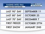 Easing into Fall - Averages