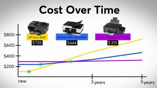 Experts: Factor in ink costs to judge printer value