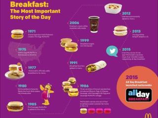 McDonald's Breakfast Timeline