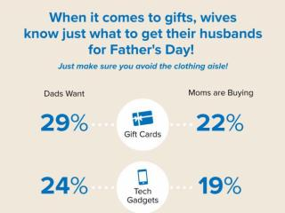 Swagbucks Father's Day Infographic 2016