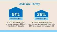 IMAGES: Father's Day double cash back offers from Swagbucks