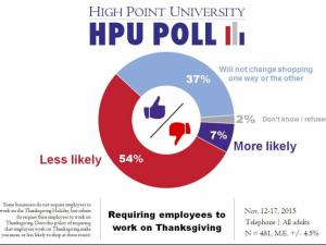 High Point University poll results