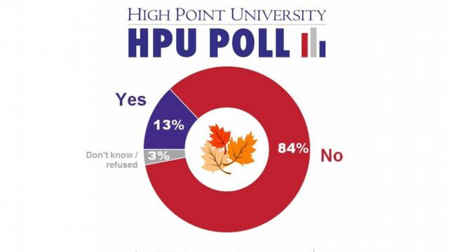 High Point University Poll on Thanksgiving shopping in NC