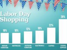 Offers.com Labor Day Shopping Survey