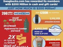Swagbucks $200 Million infographic