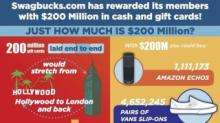 IMAGES: $200 Million by the numbers
