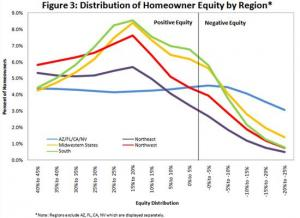 Declining equity values by region (Data from CoreLogic).