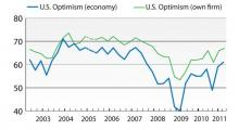 IMAGE: Finance execs' optimism highest since 2007