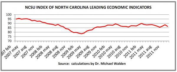 Tracking NC's economy