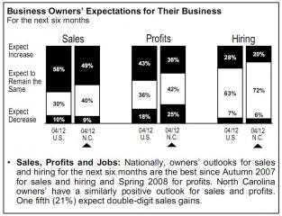 PNC survey on state of businesses