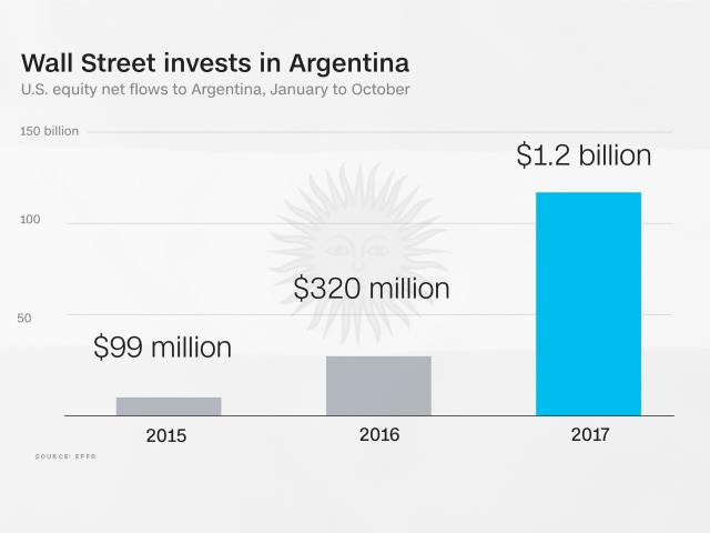 **This image is for use with this specific article only** American investors poured a net $1.2 billion into Argentine stocks and funds between January and October, 12 times more than they did during the same period just two years ago, according to EPFR, a Boston-based firm that tracks fund flows. It's also four times more than in 2016.