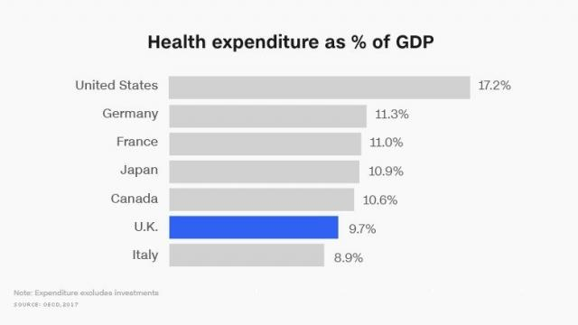 Data from the Organisation for Economic Co-operation and Development shows that the U.K. is one of the lowest health care spenders in the G7, behind the U.S., Germany, France, Japan and Canada.