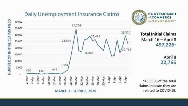 North Carolina unemployment claims as of April 8, 2020.