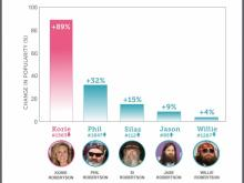 While family influence is on the rise, pop culture still has major effects on naming trends. For example, Duck Dynasty, the most-watched nonfiction series in cable history, is making a splash, with names like Korie, Mia, Sadie and Phil rising in the ranks.
