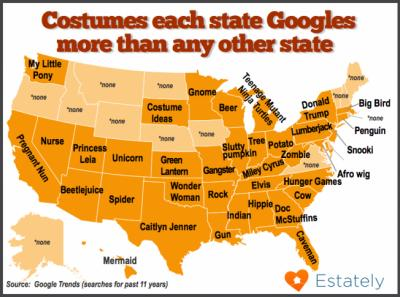 Costume searches by state