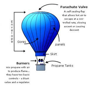 Hot Air Balloon from Carolinas Balloon Association