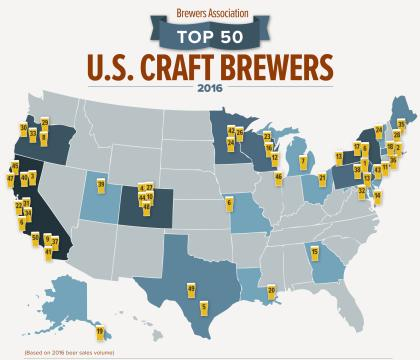 US Breweries Top 5300 As Craft Beer Makers Ride Double-Digit Gains