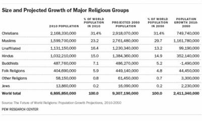 A graphic from the Pew Research Center features religious projections into 2050. (Deseret Photo)