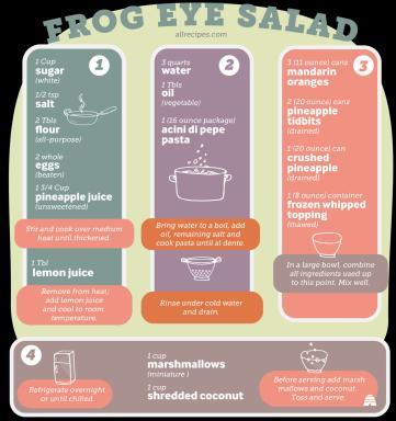 Frog Eye Salad recipe (Deseret Photo)