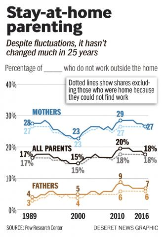 in the last 25 years who s working and who s staying home with the