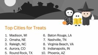 Top Cities for Treats 2017