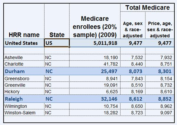 Medicare expenses compared in NC cities