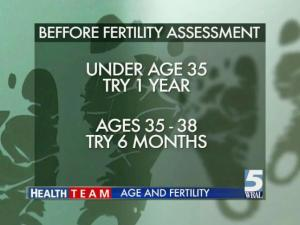 As women age, pregnancy becomes more difficult.