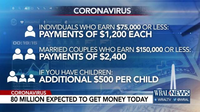 Coronavirus Nc Check Your Stimulus Payment Amount And Status Wral Com